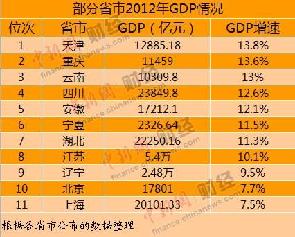 2002-2012年中国gdp_g20国家2016年gdp增长_2012年上虞gdp
