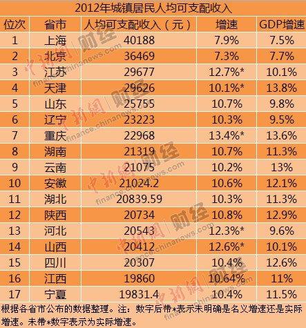 世界各国gdp排名_江西人均gdp
