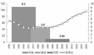 中国人口年龄结构图_中国 劳动年龄人口