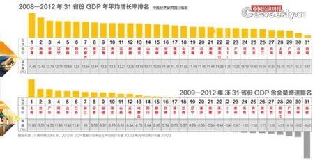 gdp增速_云南省旅游地图_云南省gdp2012