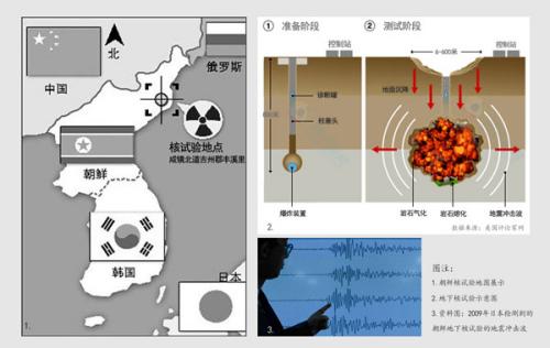 关于朝鲜核武器的六个秘密