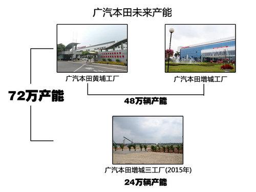新雅阁年底上 广本第三工厂布局小型车