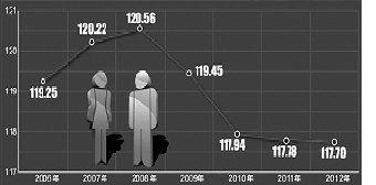 阿塞拜疆总人口数量_2012年底中国总人口