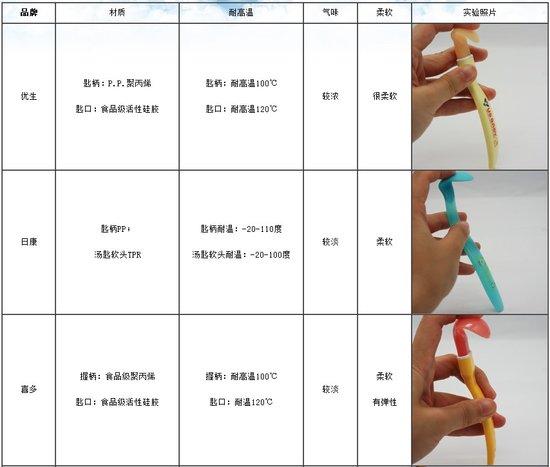 6种婴儿软勺全新测评