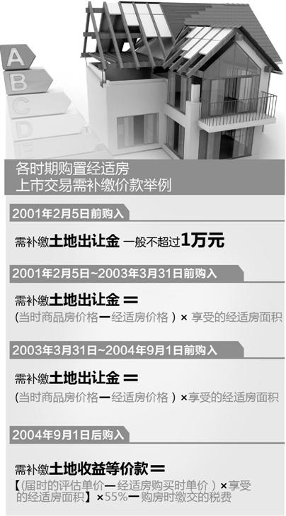 经济适用房面积_经济适用房人均面积