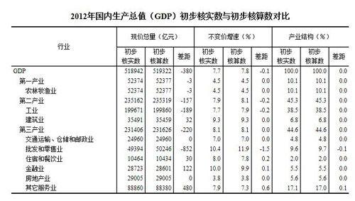 gdp增速_2017江西各县gdp