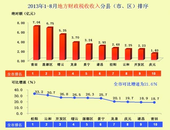 财政收入_2017洛阳市财政收入