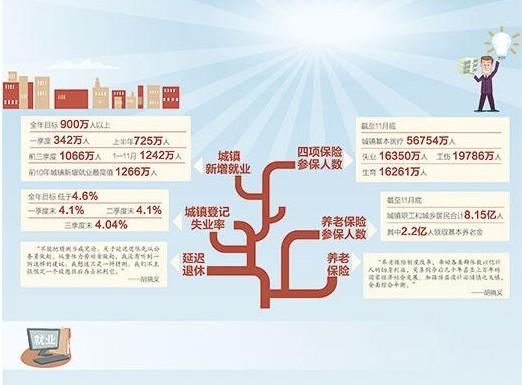 前11个月城镇新增就业1242万人