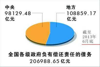 中国政府性债务逾20万亿元