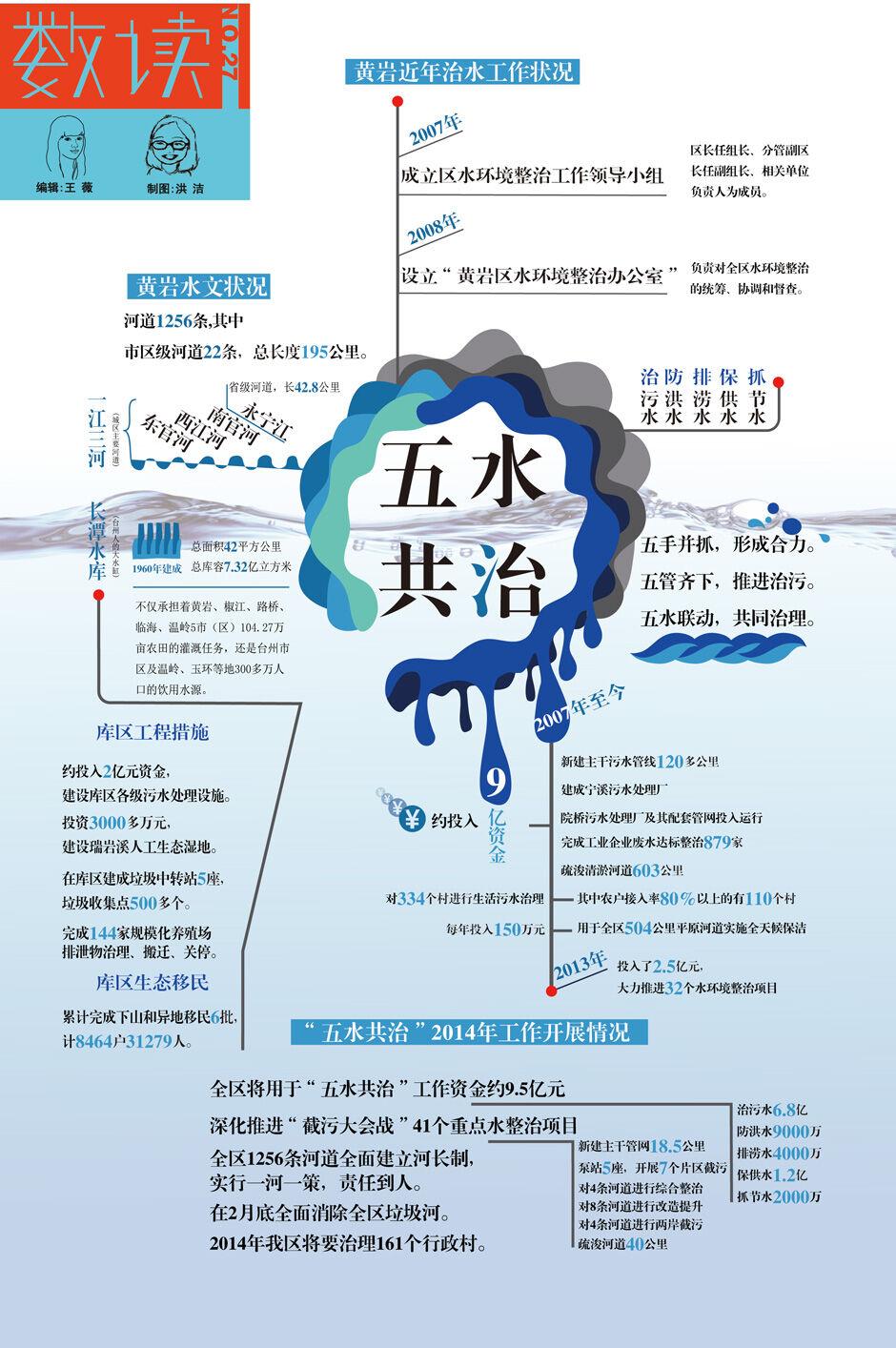 【第27期】五水共治