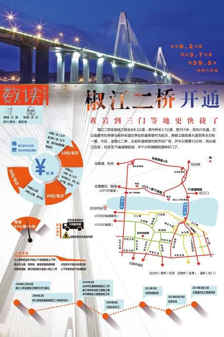 【第42期】椒江二桥开通