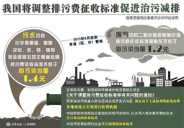 国家发改委等部门联合发文调整排污费征收标准促进治污减排