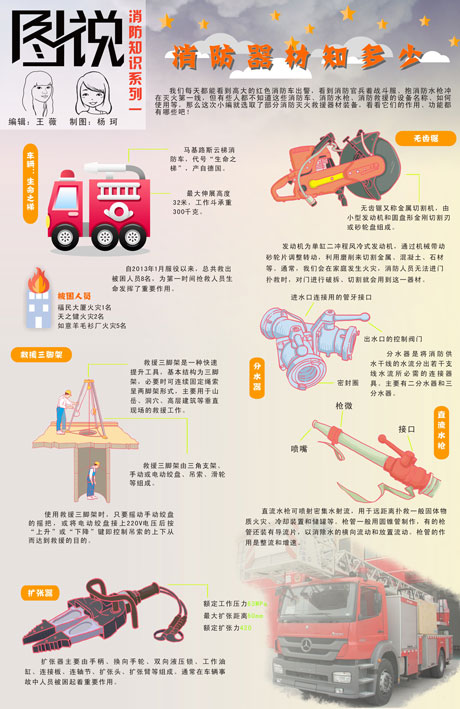 【消防知识系列一】消防器材知多少