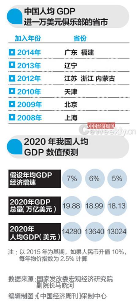 中国人均gdp多少美元_中国人均gdp2020年