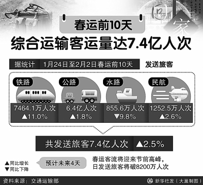 前10天综合运输客运量7.4亿人次
