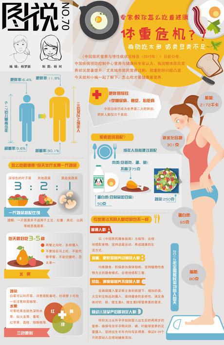 【第70期】体重危机