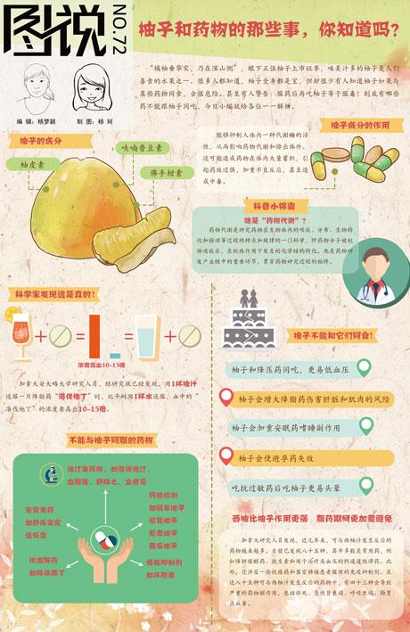 【第72期】柚子和药物的那些事,你知道吗?