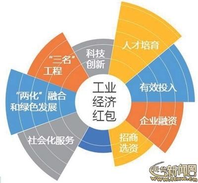 天台县工业经济总量是多少_工业产品设计