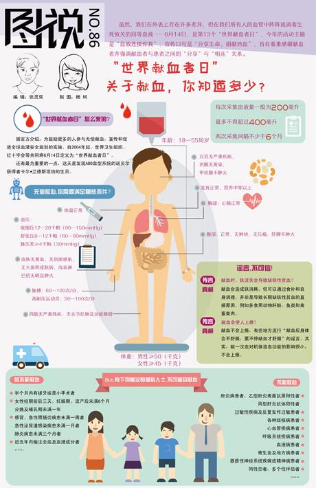 【第86期】关于献血,你知道多少?