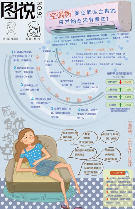 """【第91期】如何应对""""空调病""""?"""