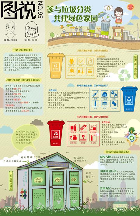 【第95期】参与垃圾分类 共建绿色家园