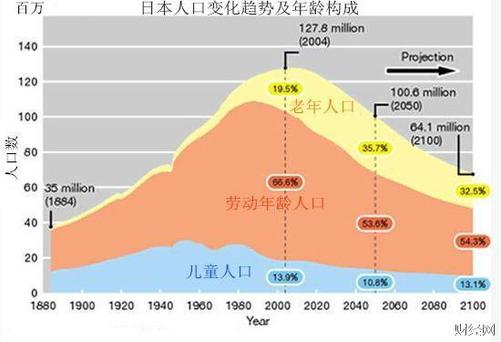 日本国总人口