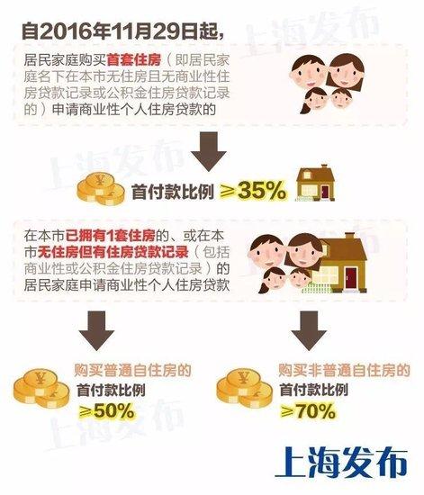 上海进一步完善差别化住房信贷政策,首套房、二套房首付比例均有调整