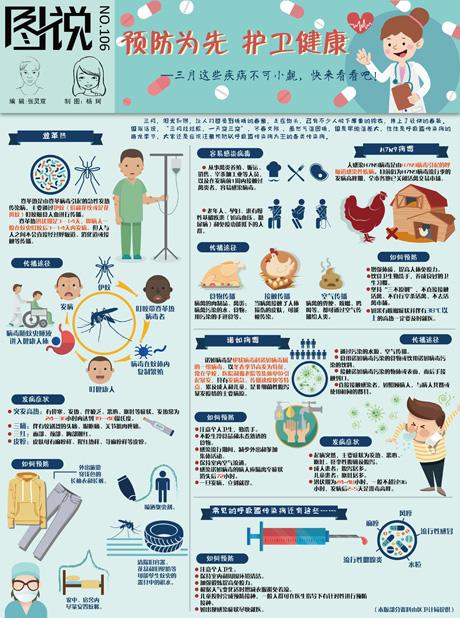【第106期】预防为先 护卫健康