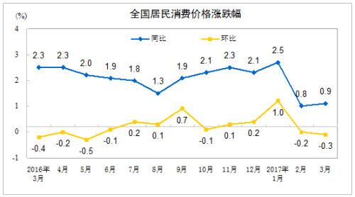 CPI涨幅连续两个月低于1% 专家:通胀压力不大