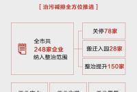 衢州近五年经济社会发展取得了哪些重大成就?class=