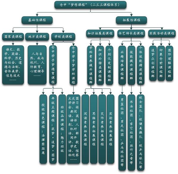 课程体系图_调整大小.png
