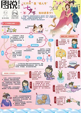 """【第115期】""""乞巧节""""变""""情人节""""你知道多少!"""