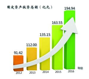 [喜迎十九大・数读玉环]固定资产投资五年翻番