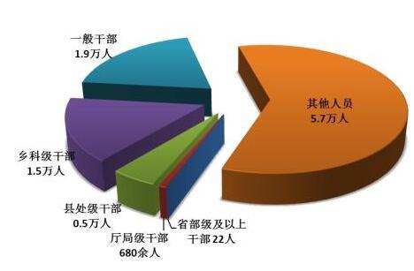一季度纪检监察机关处分9.6万人