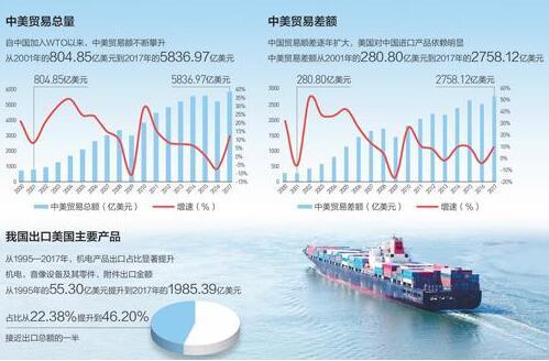 细算中美经贸账:贸易逆差有多少?
