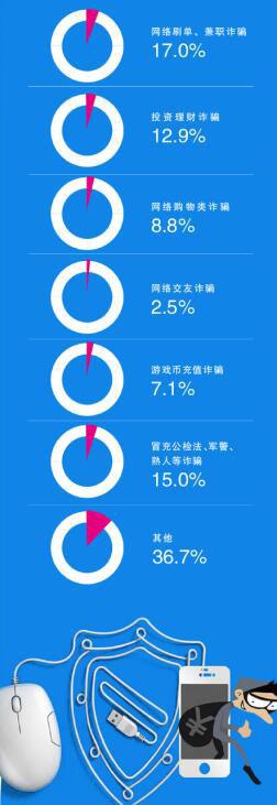 桐乡警方公布十大典型电信诈骗案例