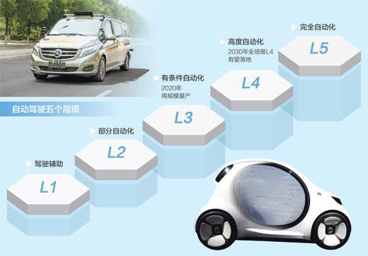 各类企业争相投资 自动驾驶前景可期