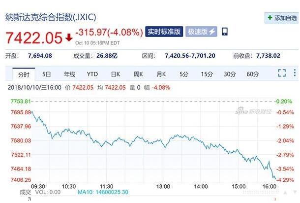 美股市暴跌 特朗普批美联储疯了