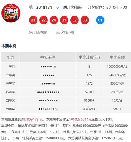 温州彩民10元机选中1000万,绍兴彩民与亿元巨奖擦肩而过