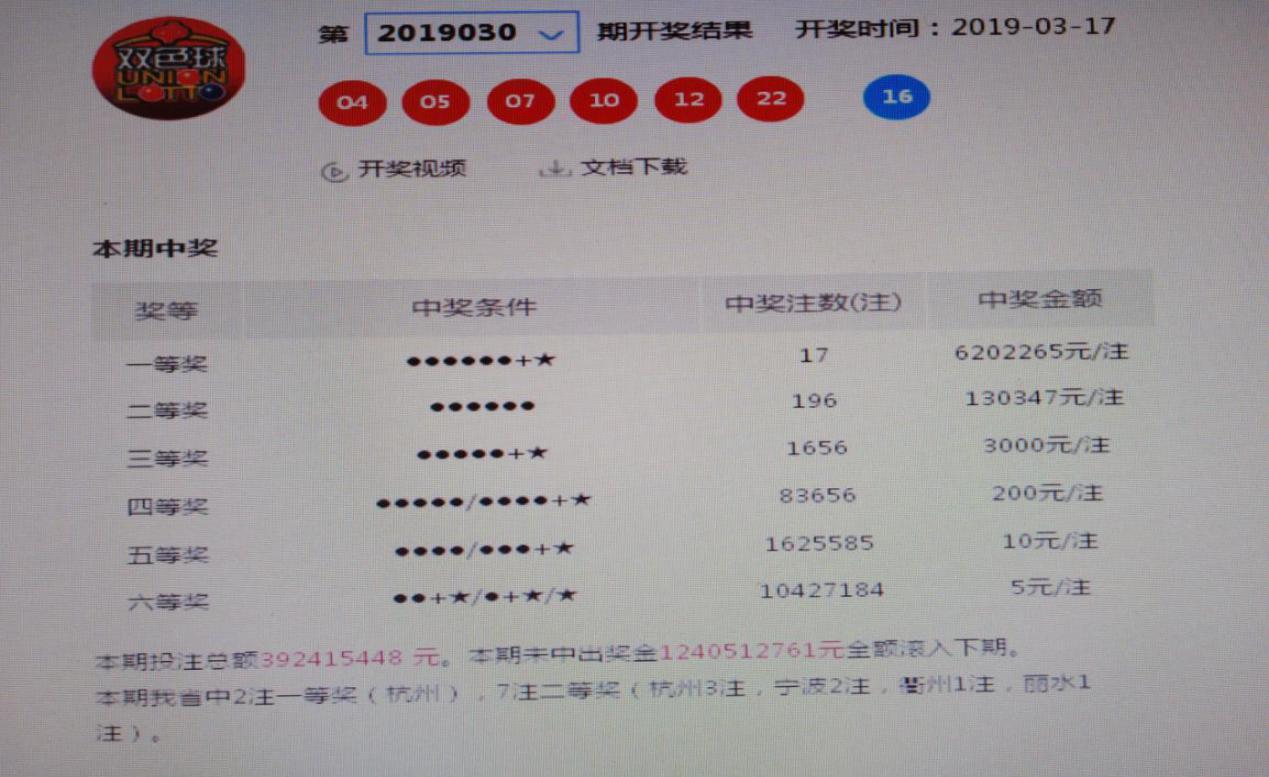 """1270万!杭州彩民击中双色球""""双黄蛋"""""""
