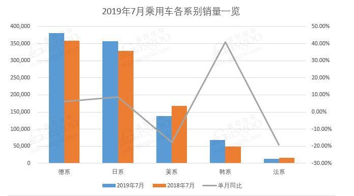 7月车市销量:中国品牌降中有升