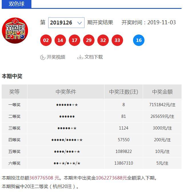 杭州一彩民独揽20注双色球二等奖获531万