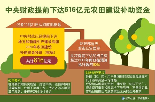 中央财政提前下达明年农田建设补助资金预算616亿元