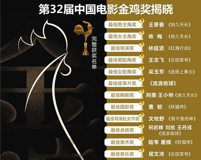 第32届电影金鸡奖揭晓