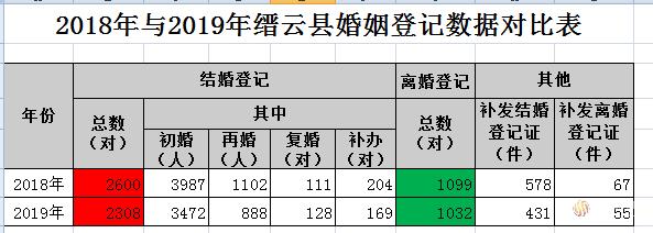2019年缙云婚姻登记大数据: 结婚、离婚人数双双下降,结婚人数