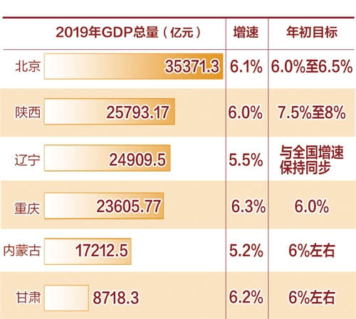 """6省区市发布经济运行""""成绩单"""":服务业增速较快 高质量势头强劲"""