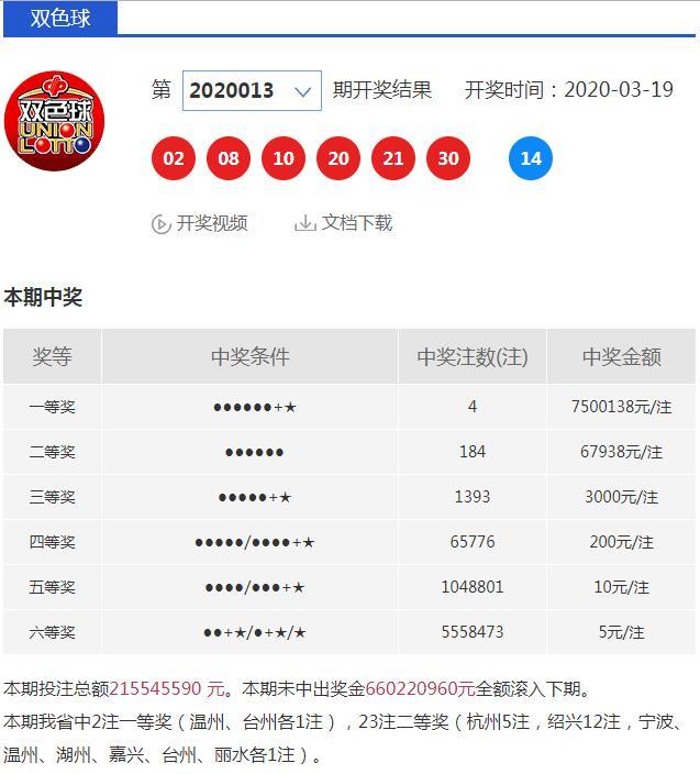 """""""2金23银""""温州台州各中双色球750万头奖"""