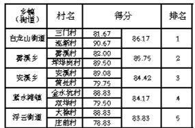 6月份云和县城乡环境综合整治督查考核结果
