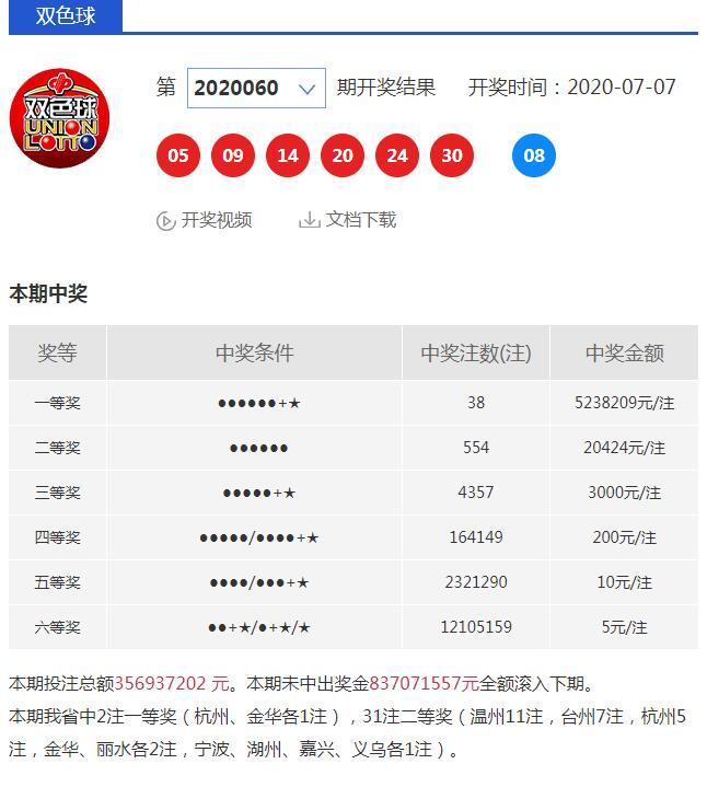 杭州、金华各中双色球523万头奖