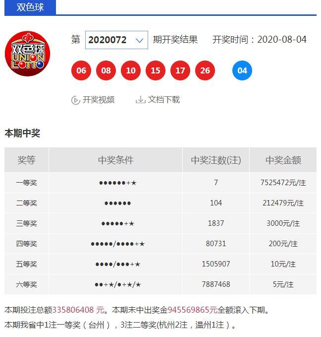 756万 昨晚台州有人中了双色球一等奖